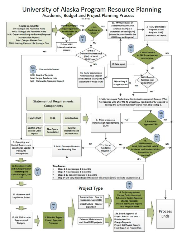 PDF of a planning process for facilities.