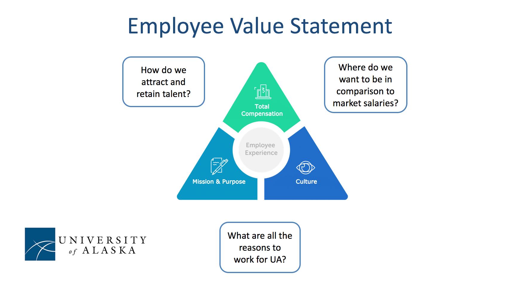 Employee Value Statement